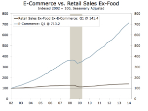 wells ecom vs retail sales trend