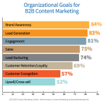 5 most effective B2B marketing strategies for 2015