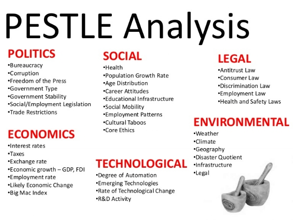 pest analysis private healthcare uk