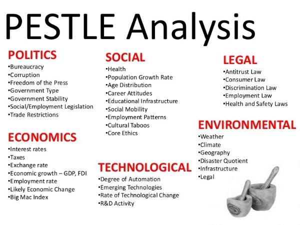 PESTLE - https://en.wikipedia.org/wiki/PEST_analysis
